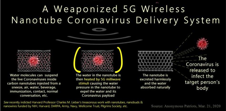 A Weaponized 5G Wireless Nanotube Coronavirus Delivery System & CoVFeFe – Neighbors Organizing Against Trespassing Technology